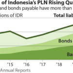IEEFA report: In a deepening debt hole of $34 billion, Indonesia's PLN must stop digging