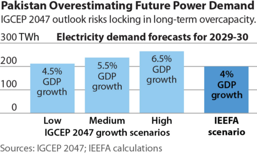 IGCEP Forecast Power Demand vs IEEFA