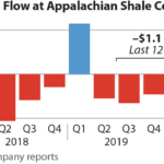 IEEFA U.S.: Capex cuts fail to stem gusher of red ink for Appalachian frackers