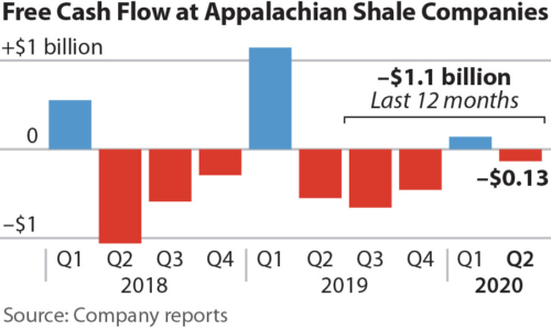 Free Cash Flow of Appalachian Shale Companies