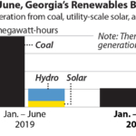 IEEFA U.S.: Georgia solar+hydro electricity output tops in-state coal generation during first half of 2020