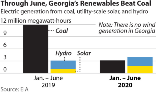 Through June Georgia's Renewables Beat Coal