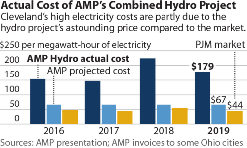 Actual Cost of AMP's Combined Hydro Project
