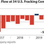 IEEFA U.S.: Weakness of fracking accentuated by plunging cash flows during pandemic quarter