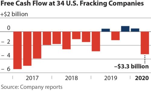 Free Cash Flow at 34 U.S. Fracking Companies