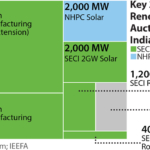 IEEFA: Solar is the new ruler of the Indian electricity market