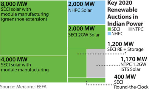 Key 2020 Renewable Auctions in Indian Power