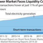 IEEFA: India should deepen its short-term power market to enhance price transparency and competitiveness