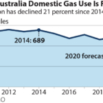 IEEFA Australia: No amount of government subsidies can halt decline of gas