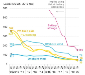 Battery Cost Deflation Even Steeper than Wind and Solar