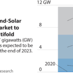 IEEFA: Wind-solar hybrid systems can power India's next wave of renewables growth
