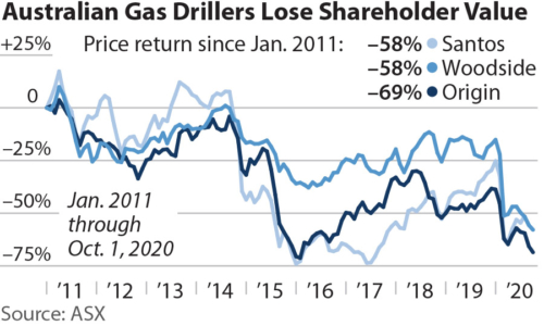 Australian Gas Drillers Lose Shareholder Value
