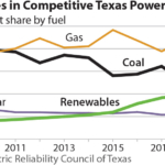 IEEFA: What Australia can learn from Texas' embrace of clean energy