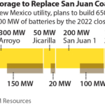 IEEFA: New Mexico's biggest utility moves forcefully toward solar