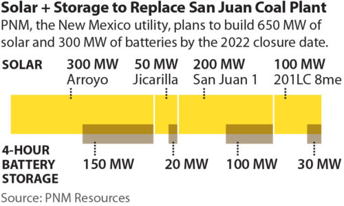 Solar + Storage to Replace San Juan Coal Plant
