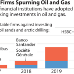IEEFA: From zero to fifty, global financial corporations get cracking on major oil/gas lending exits