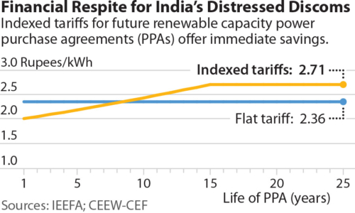 Financial Respite for India's Distressed Discoms