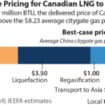IEEFA: Canadian assessment of LNG 'rising tide' would drown balance sheets in red ink