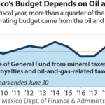 IEEFA U.S.: Plummeting oil and gas prices leave New Mexico's budget short by hundreds of millions of dollars