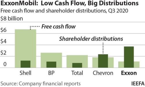 ExxonMobil Low Cash Flow