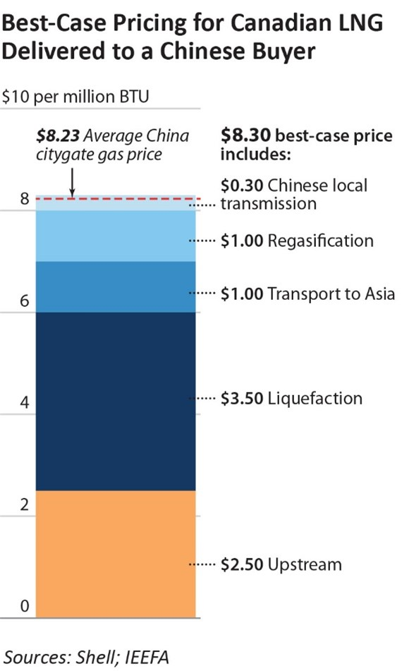 Best Case Pricing for Canadian LNG