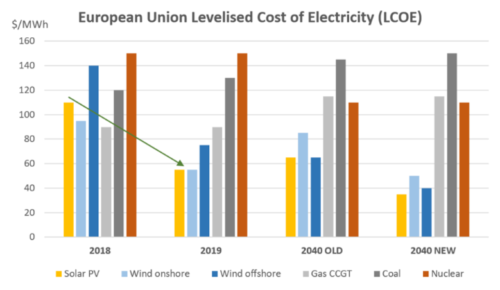 European Union Levelised Cost of Electricity