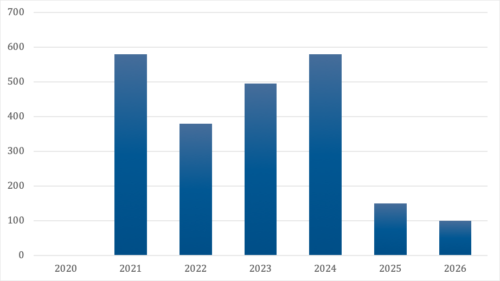 DBCTs Debt Obligations Are Sizeable Over the Next Five Years