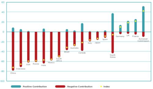 Green Stimulus Index