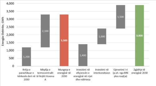 Grafiku përmbledhës: Zbutja e mungesës së energjisë në Kosovë në vitin 2030