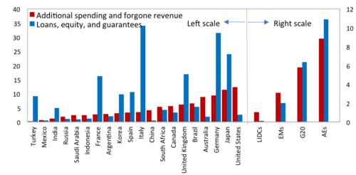 Summary of Countries Fiscal Measures in Response to the COVID-19 Pandemic