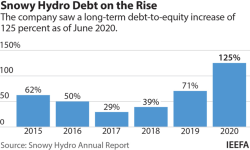 Snowy hydro debt on the rise