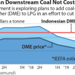 IEEFA Indonesia: DME coal gasification project could lose US$377 million annually