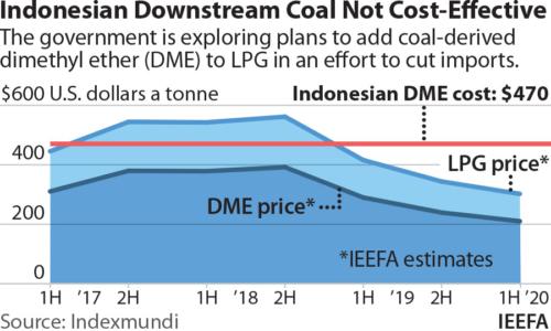Indonesian Downstream Coal Not Cost-Effective