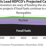 IEEFA South Korea: Why leading ESG investors didn't buy KEPCO's green bond [KOR]