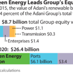 IEEFA: As owner of India's most valuable energy company, the Adani Group should lead the country's energy strategy