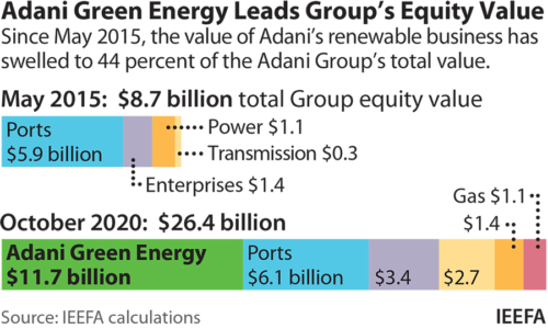 Adani Green Energy Leads Group's Equity Value