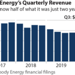 IEEFA update: Peabody Energy flirts with bankruptcy—again