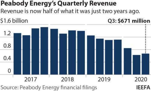 Peabody Energy's Quarterly Revenue