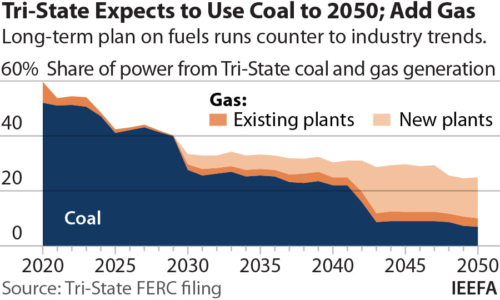 Tri-State Expects to Use Coal to 2050