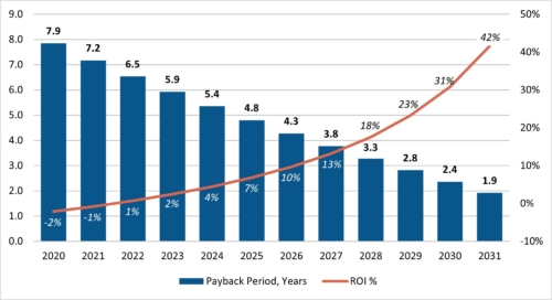 U.K. EV payback period and return on investment