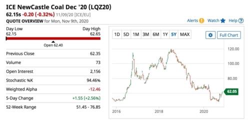 ICE Newscastle Coal December 20