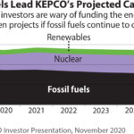 IEEFA South Korea: Why leading ESG investors didn't buy KEPCO's green bond