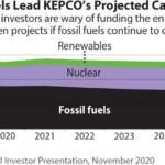 IEEFA South Korea: Why leading ESG investors didn't buy KEPCO's green bond
