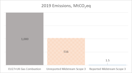 Actual emissions burning fossil gas versus carbon content transported gas 2019