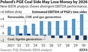 IEEFA Europe: COVID has exposed Polish energy company's continuing coal dependence