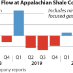 IEEFA U.S.:  Appalachian frackers report $504M in negative free cash flow despite capex slashing