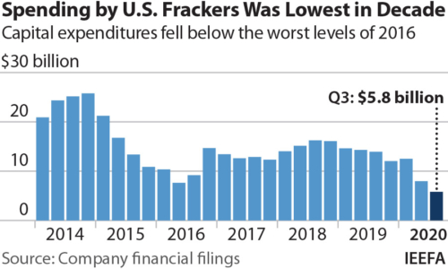 Spending by U.S. Frackers Was Lowest in Decades