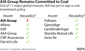 IEEFA: AIA too important to lag global insurers in coal investment, divestment, and exclusion