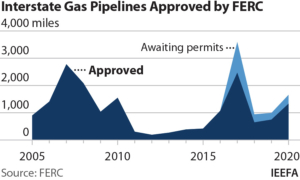 IEEFA U.S.: FERC gives blank check approval to pipeline builders, while investors and consumers pick up costs