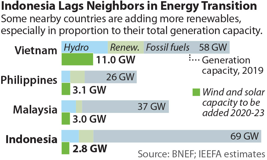 Indonesia Lags Neighbors in Energy Transition